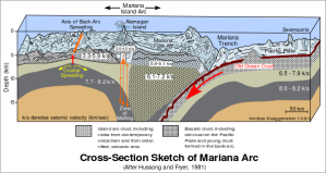 600px-Cross_section_of_mariana_trench.svg