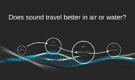 sound travel in water
